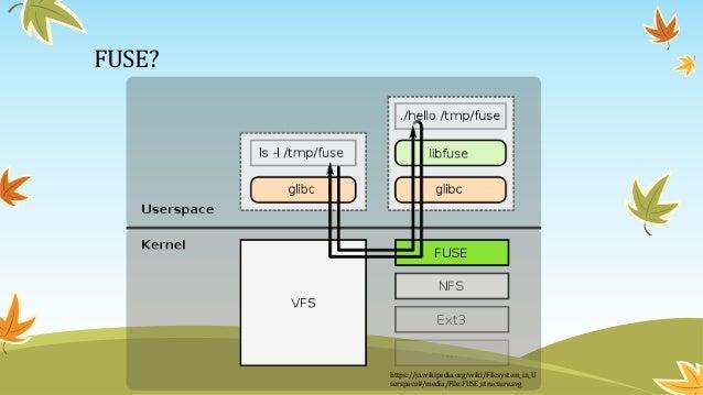 FUSEで実装されたユーザー空間FSの例 • SSHFS • SSHで接続した先のPCのドライブをマウントする • CloudFusion • Dropbox, Google Drive, Amazon S3といったクラウドストレージをマウント...