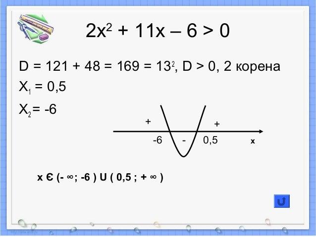 2х2 + 11х – 6 > 0 D = 121 + 48 = 169 = 132 , D > 0, 2 корена X1 = 0,5 X2 = -6 + + --6 0,5 x Є (- ∞; -6 ) U ( 0,5 ; + ∞ ) x