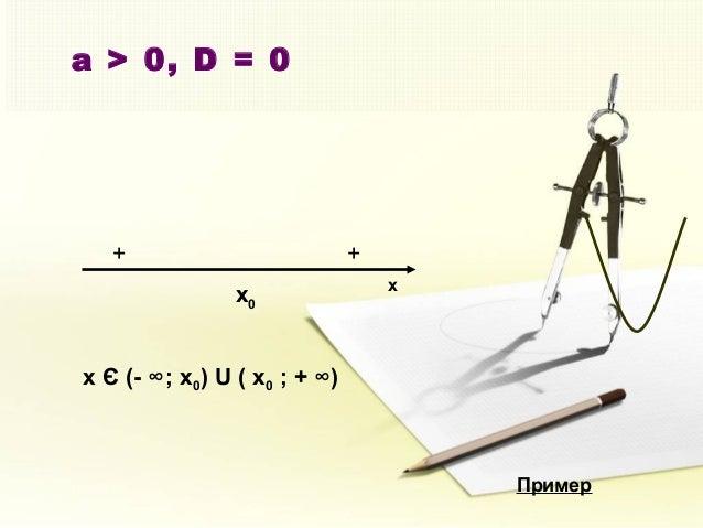 a > 0, D = 0 x + + x Є (- ∞; x0) U ( x0 ; + ∞) x0 Пример
