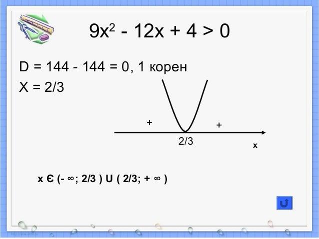 9х2 - 12х + 4 > 0 D = 144 - 144 = 0, 1 корен X = 2/3 + + 2/3 x Є (- ∞; 2/3 ) U ( 2/3; + ∞ ) x