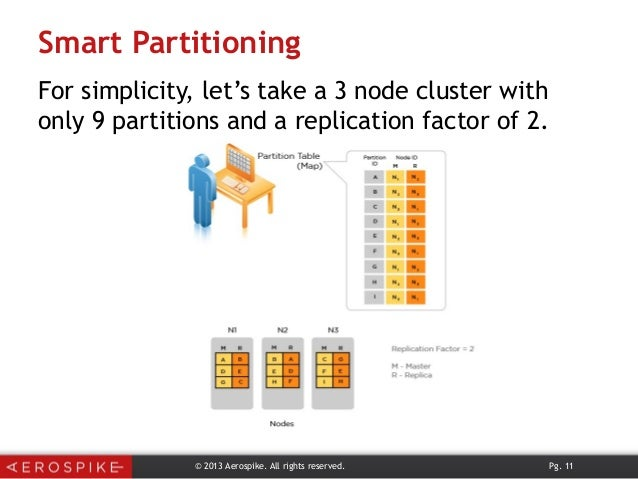 Smart Partitioning For simplicity, let's take a 3 node cluster with only 9 partitions and a replication factor of 2. © 201...