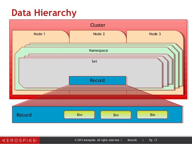 Data Hierarchy Cluster Node 1 Node 2 Node 3 Namespace Set Record Record BinBin © 2013 Aerospike. All rights reserved. | Re...