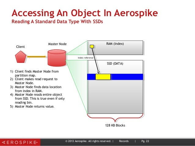 Accessing An Object In Aerospike Reading A Standard Data Type With SSDs © 2013 Aerospike. All rights reserved. | Records |...