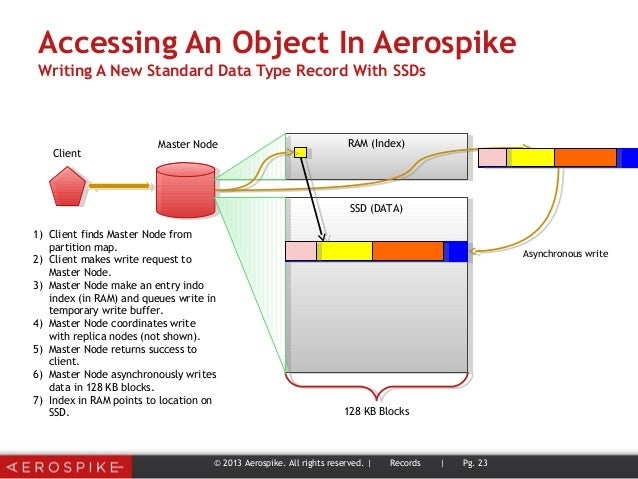 Accessing An Object In Aerospike Writing A New Standard Data Type Record With SSDs © 2013 Aerospike. All rights reserved. ...