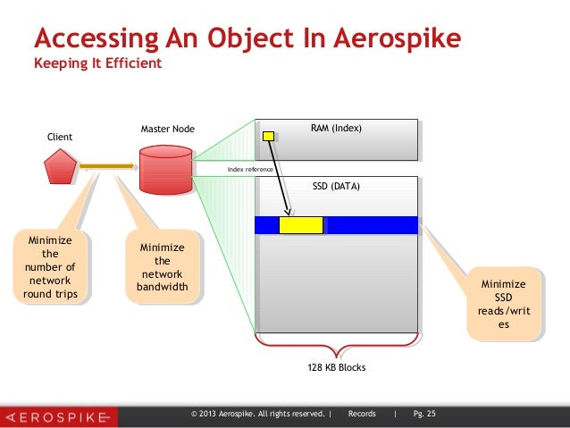 Accessing An Object In Aerospike Keeping It Efficient © 2013 Aerospike. All rights reserved. | Records | Pg. 25 128 KB Blo...
