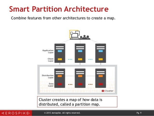 Smart Partition Architecture © 2013 Aerospike. All rights reserved. Pg. 9 Cluster creates a map of how data is distributed...