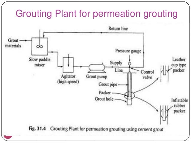 29 Grouting Plant for permeation grouting. Grouting