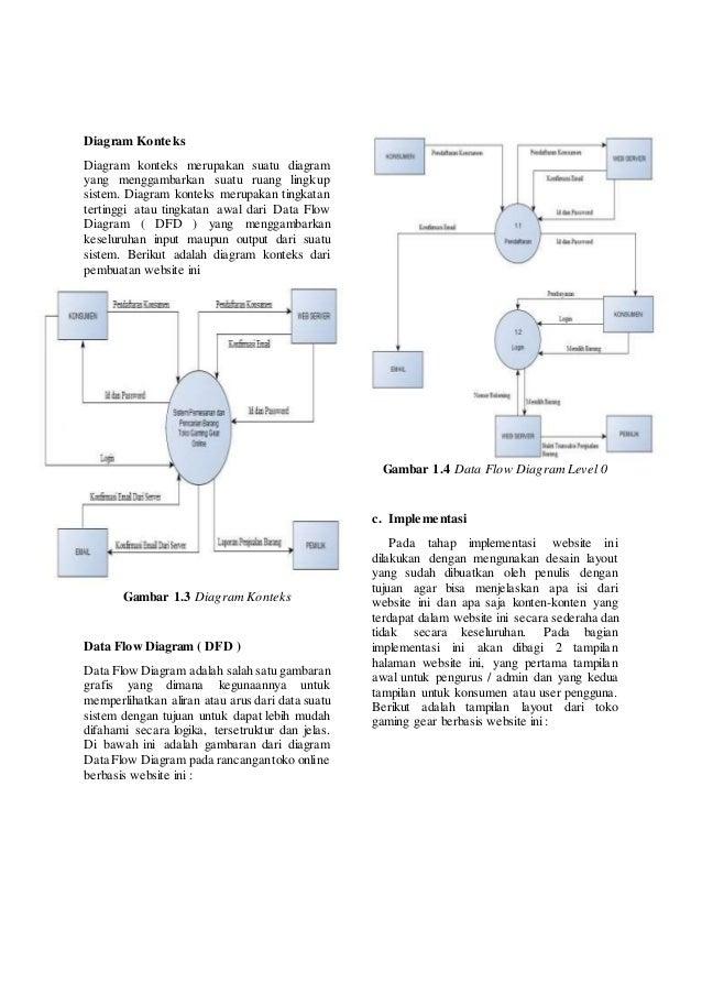 Pembuatan toko gaming gear online berbasis website diagram konteks diagram konteks merupakan ccuart Choice Image