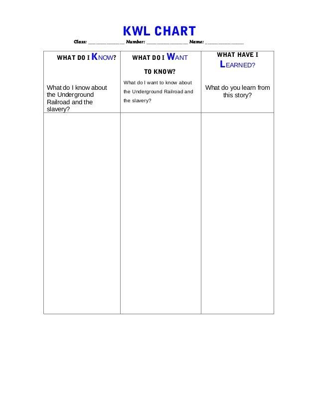 KWL CHART Class: