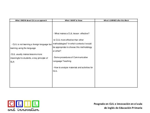 Kwl Chart Block 2. Posgrado En CLIL E Innovación En El Aula De Inglés De  Educación Primaria What I KNOW