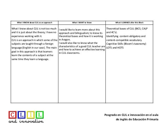 Posgrado en CLIL e innovación en el aula de inglés de Educación Primaria What I KNOW about CLIL as an approach What I WANT...