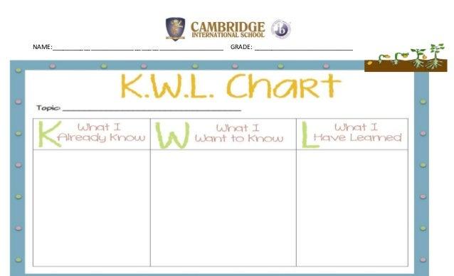 Kwl Chart Plant