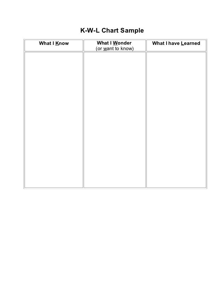 K-W-L Chart SampleWhat I Know        What I Wonder      What I have Learned                  (or want to know)