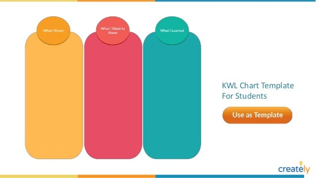 KWL Chart Templates by Creately