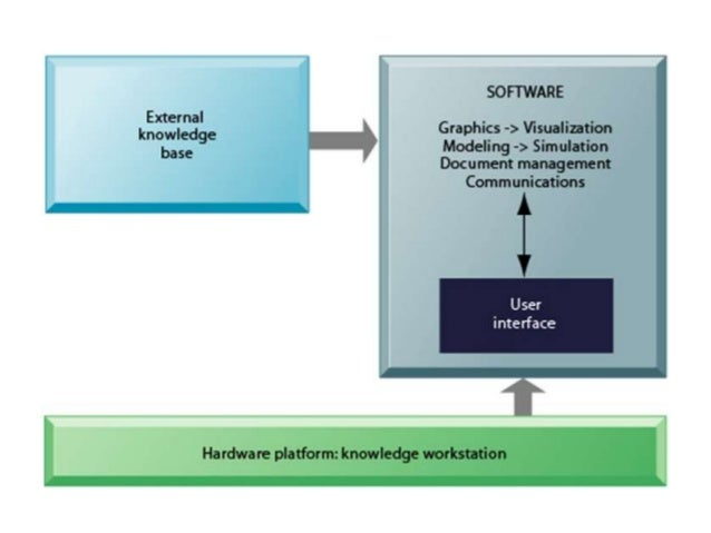 knowledge work system Technical content – best practices for work systems (what are they)   successful applications of work sampling in knowledge work.