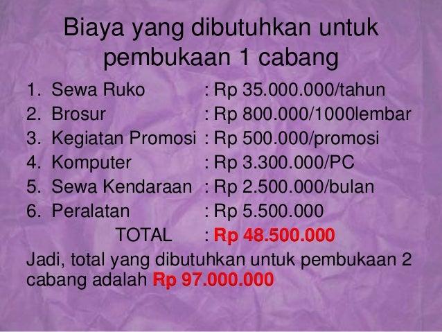 contoh proposal usaha permohonan dana 16 638