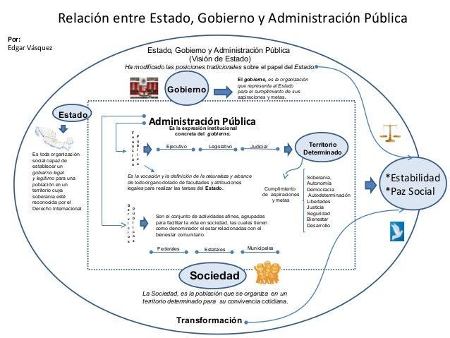 Estado, Gobierno y Administración Pública (Visión de Estado) Ha modificado las posiciones tradicionales sobre el papel del...