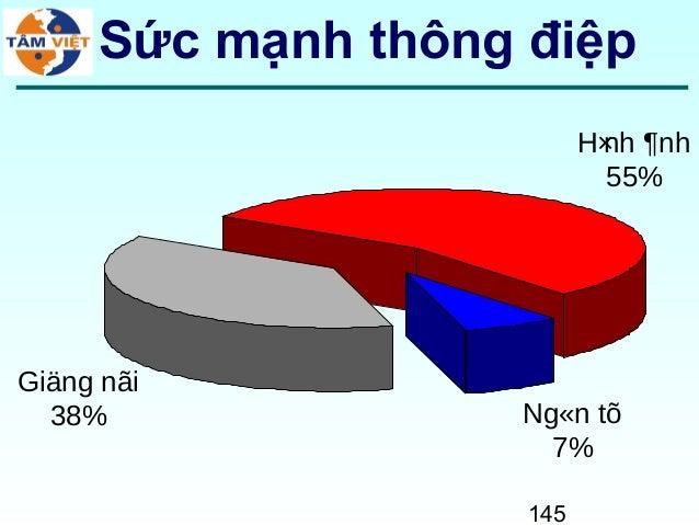145Sức mạnh thông điệpNg«n tõ7%Giäng nãi38%H×nh ¶nh55%
