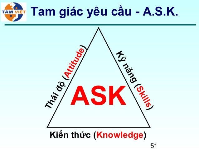 51Tam giác yêu cầu - A.S.K.ASKKiến thức (Knowledge)Kỹnăng(Skills)Tháiđộ(Attitude)
