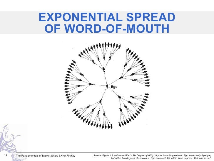 """EXPONENTIAL SPREAD OF WORD-OF-MOUTH Source: Figure 1.2 in Duncan Watt's Six Degrees (2003): """"A pure branching network..."""
