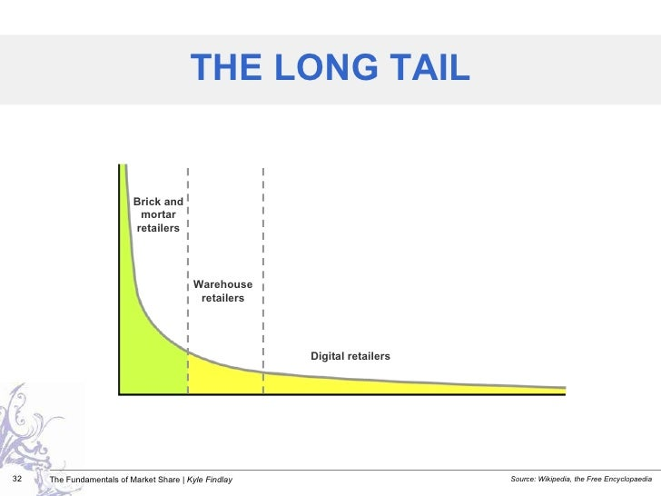 THE LONG TAIL Source: Wikipedia, the Free Encyclopaedia Digital retailers Warehouse retailers Brick and mortar retailers