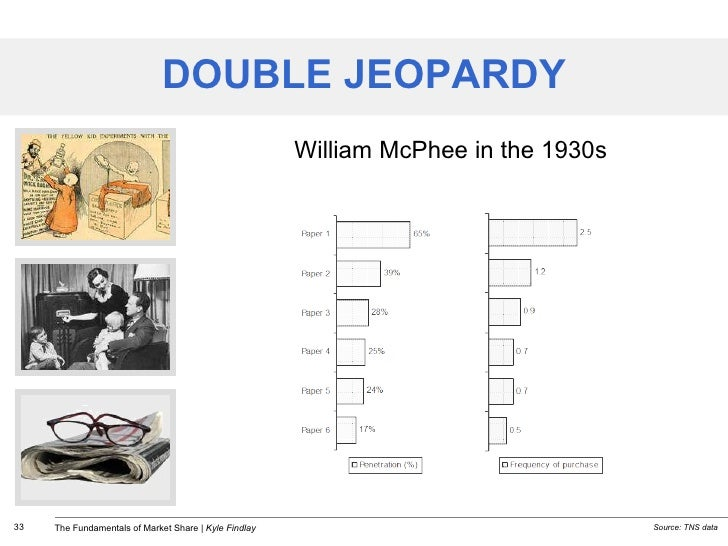 DOUBLE JEOPARDY William McPhee in the 1930s Source:  TNS data