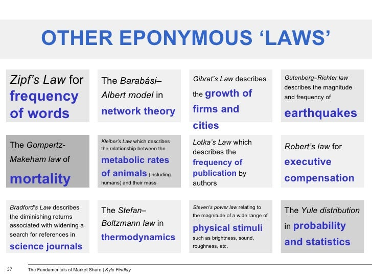 OTHER EPONYMOUS 'LAWS' Zipf's Law   for  frequency of words The  Barabási–Albert model  in  network theory Gibrat's Law  d...