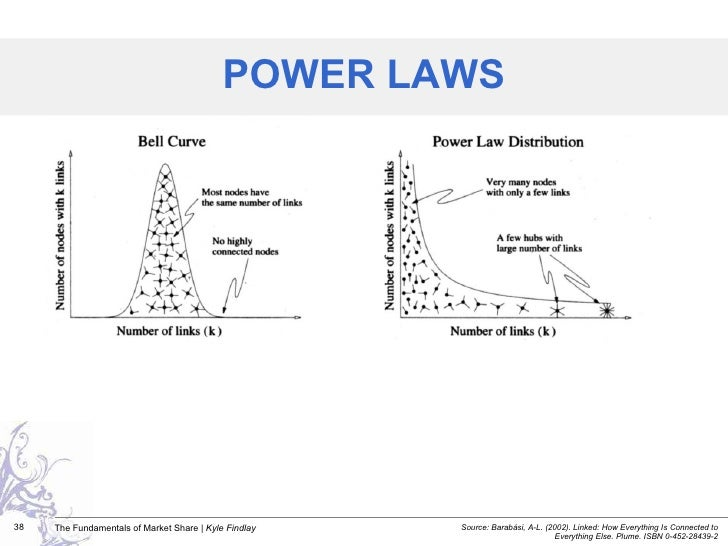 POWER LAWS Source:  Barabási, A-L. (2002). Linked: How Everything Is Connected to Everything Else. Plume. ISBN 0-452-28439-2
