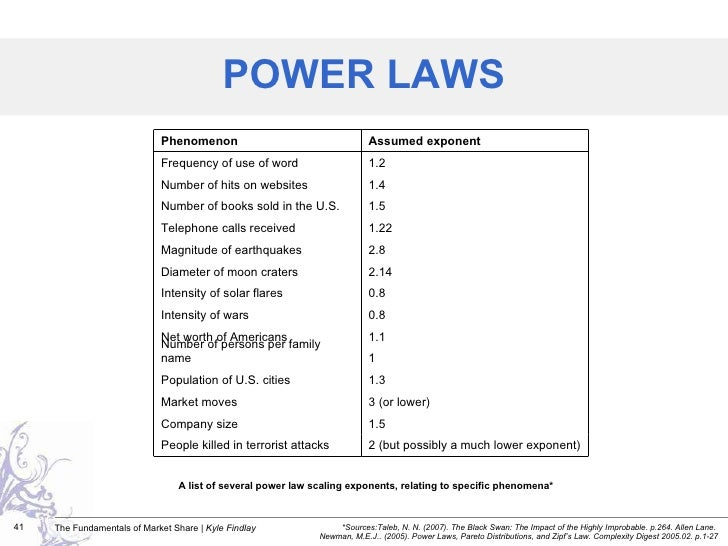 A list of several power law scaling exponents, relating to specific phenomena* POWER LAWS *Sources: Taleb, N. N. (2007). T...