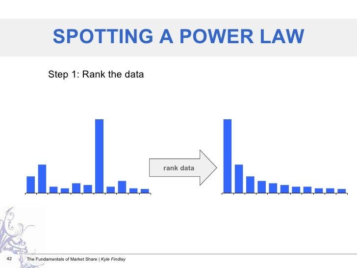 Step 1: Rank the data SPOTTING A POWER LAW rank data