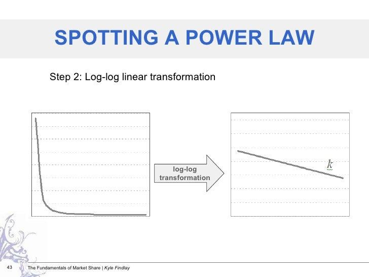 Step 2: Log-log linear transformation SPOTTING A POWER LAW log-log transformation