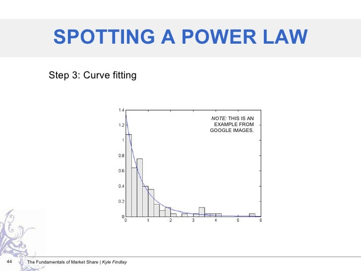 Step 3: Curve fitting SPOTTING A POWER LAW NOTE:  THIS IS AN EXAMPLE FROM GOOGLE IMAGES.