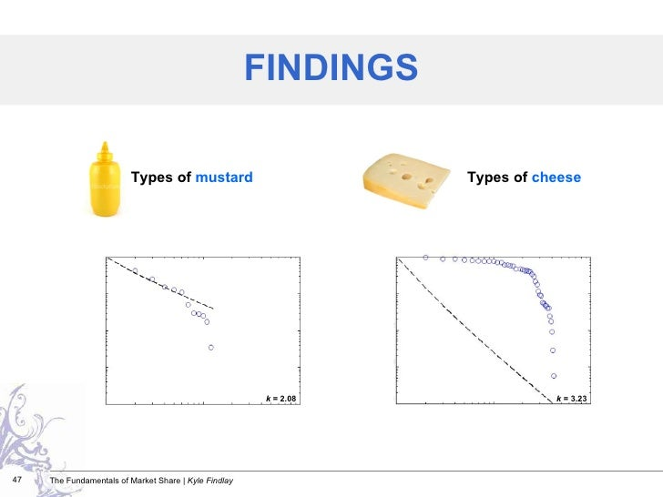 k  = 2.08 k  = 3.23 FINDINGS Types of  cheese Types of  mustard
