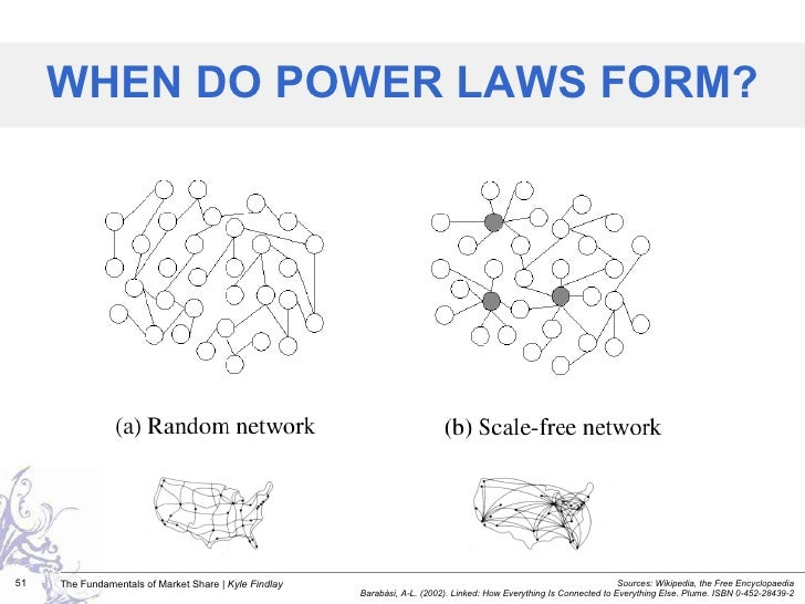 WHEN DO POWER LAWS FORM? Sources: Wikipedia, the Free Encyclopaedia Barabási, A-L. (2002). Linked: How Everything Is Conne...