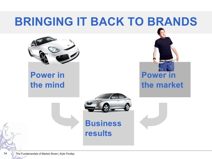 BRINGING IT BACK TO BRANDS Business results Power in the market Power in the mind