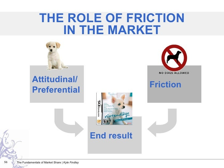 THE ROLE OF FRICTION IN THE MARKET Attitudinal/Preferential End result Friction