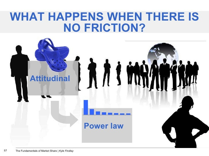 WHAT HAPPENS WHEN THERE IS NO FRICTION? Power law Attitudinal