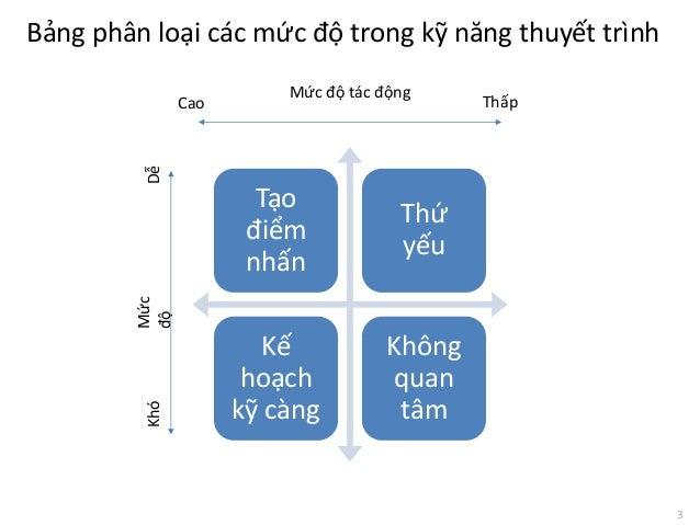 Kỹ năng thuyết trình hiệu quả - TS Châu Đình Linh Slide 3