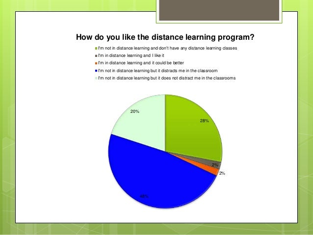 28% 2% 2% 48% 20% How do you like the distance learning program? I'm not in distance learning and don't have any distance ...