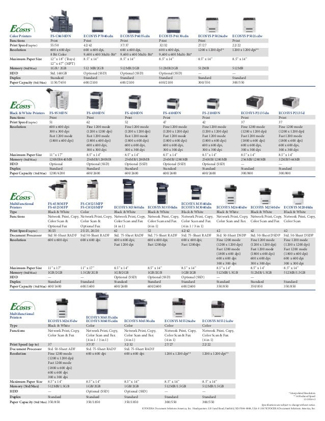 Kyocera New MFP Quick Reference Guide