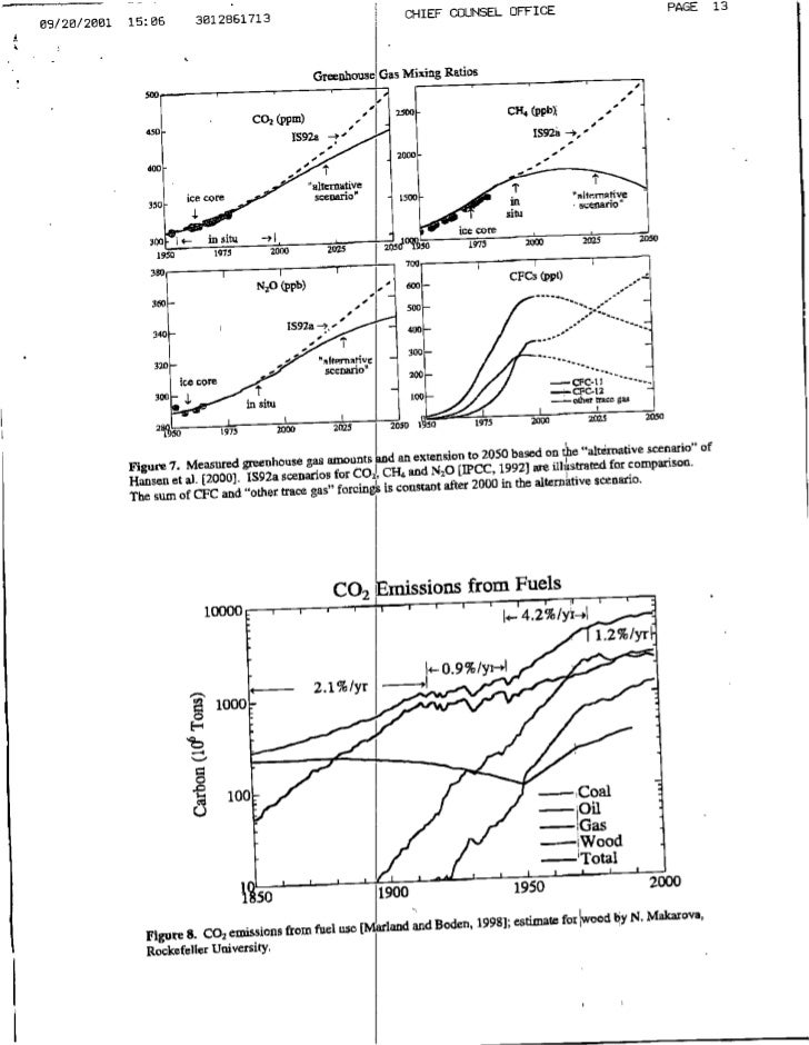 Climate Graphs 9 20 01