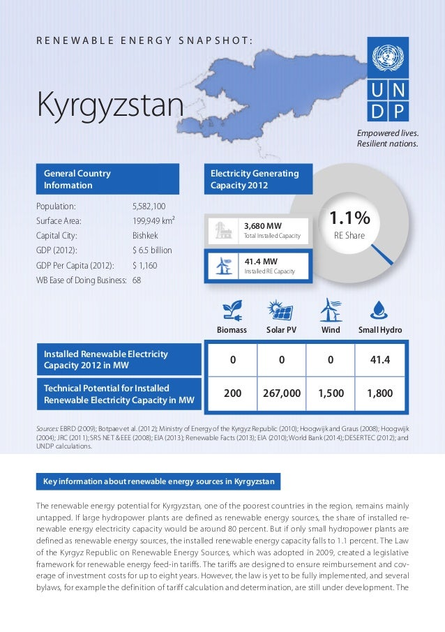 The renewable energy potential for Kyrgyzstan, one of the poorest countries in the region, remains mainly untapped. If lar...
