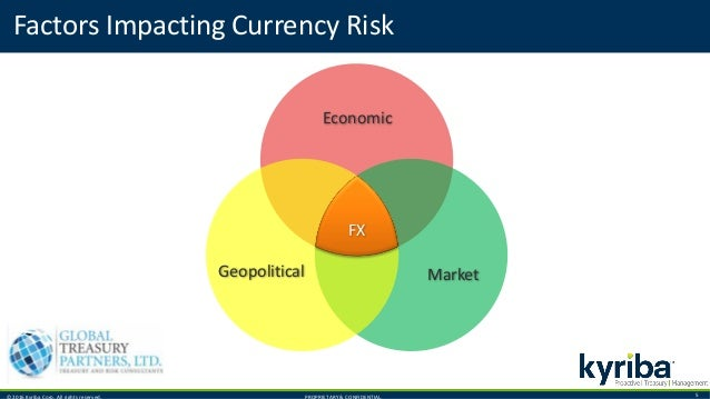 © 2016 Kyriba Corp. All rights reserved. PROPRIETARY & CONFIDENTIAL. 5 Factors Impacting Currency Risk FX Economic Geopoli...