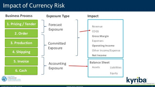 © 2016 Kyriba Corp. All rights reserved. PROPRIETARY & CONFIDENTIAL. 6 Impact of Currency Risk 1. Pricing / Tender 2. Orde...