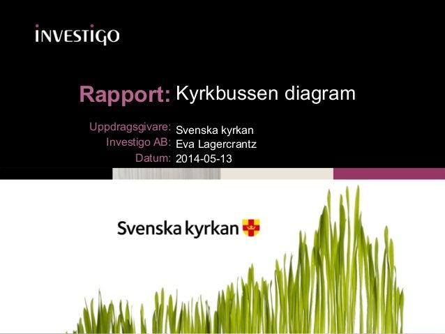 Kyrkbussen 2014 Uppdragsgivare: Investigo AB: Datum: Rapport: Kyrkbussen diagram Svenska kyrkan Eva Lagercrantz 2014-05-13