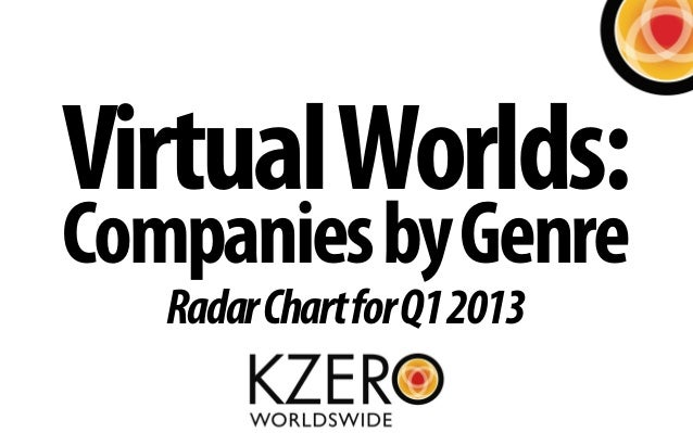 Virtual Worlds:Companies by Genre   Radar Chart for Q1 2013