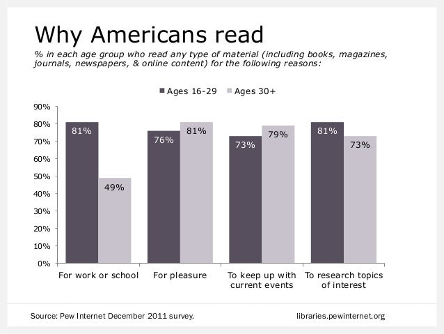 E-books beyond e-readers Among people who read e-books, the % in each age group who read their e-books on the following de...
