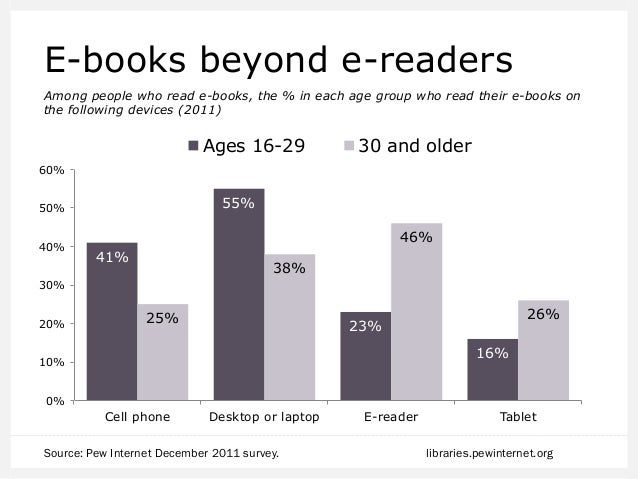 Which is better for these purposes, a printed book or an e-book? Among those 16+ who read both a print book & an e-book in...