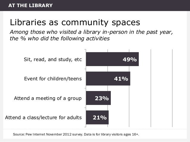 Summary: How Americans use libraries 56% of Americans 16+ used a library in the past year • 53% visited in person • 25% ...