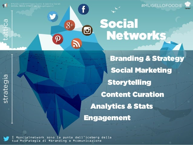 Social  Networks Branding & Strategy Content Curation Analytics & Stats tatticastrategia Engagement Social Marketing Stor...